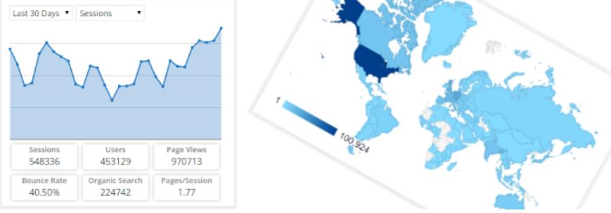لوحة احصائيات كوكل للوردبريس1