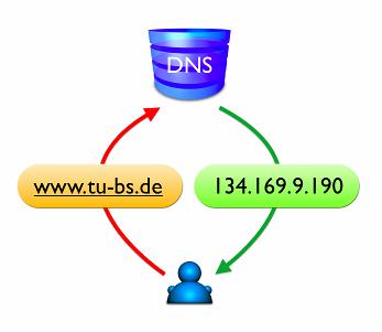 برنامج DNSBench